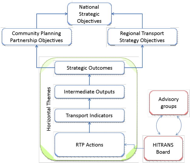 The RTS monitoring and evaluation framework follows a logical ...